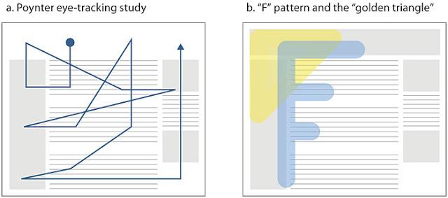 uno schema di lettura veloce secondo la forma di F