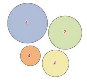 Il cerchio più grande attira maggiormente l'attenzione