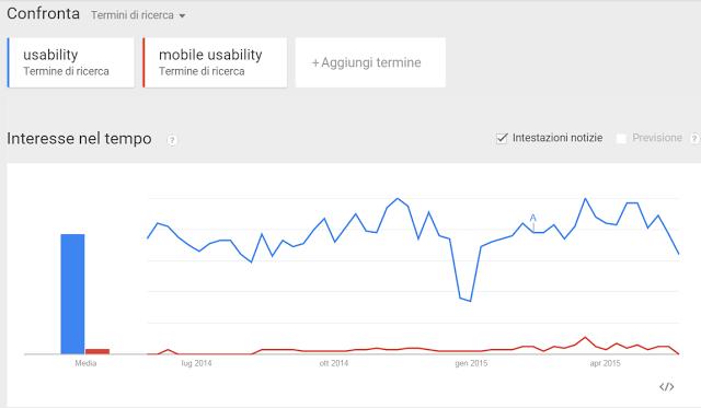 Con google trends si vede un confronto tra le ricerche di usability e di mobile usability in Italia. Ultimamente il mobile suscita un interesse maggiore.