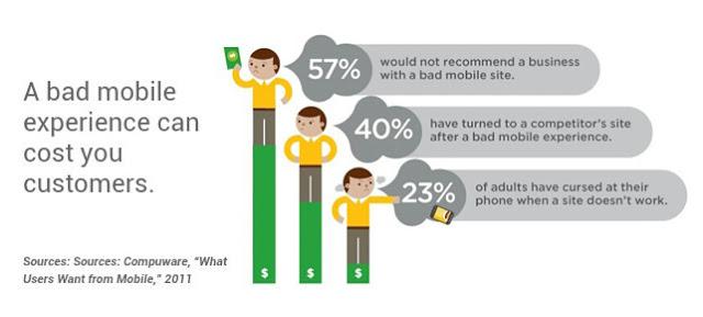 le app non ottimizzate per il mobile non generano lead ma solo utenti che non tornano