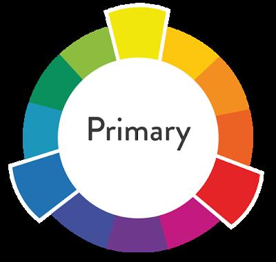 i colori primari nella classificazione del colore